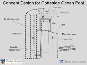 Ocean Pool Design